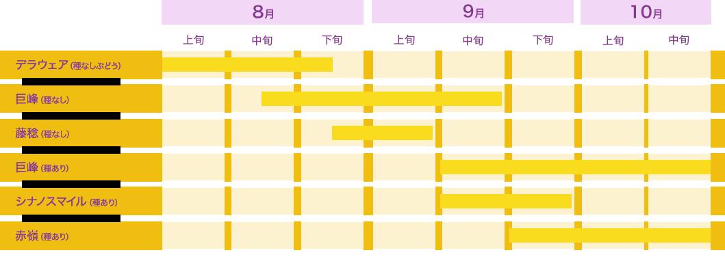 ぶどう狩りカレンダー
